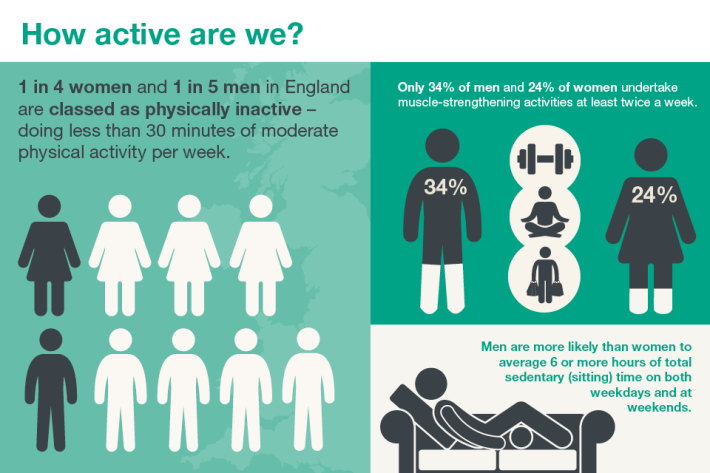 6.2368_PHE_CP_Health_Matters_-_physical_activity_in_adults_online_960x640__3