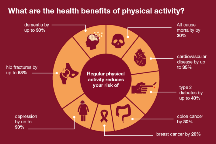 6.2368_PHE_CP_Health_Matters_-_physical_activity_in_adults_online_960x640__6
